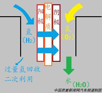 氢燃料电池原理示意图