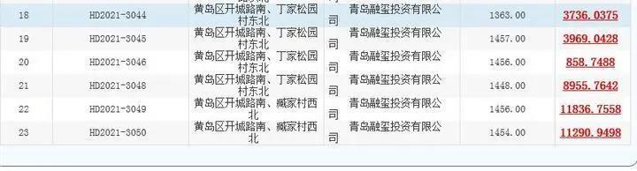 """青岛首批""""两集中""""供地收官 3日60宗地收金128.66亿元-中国网地产"""