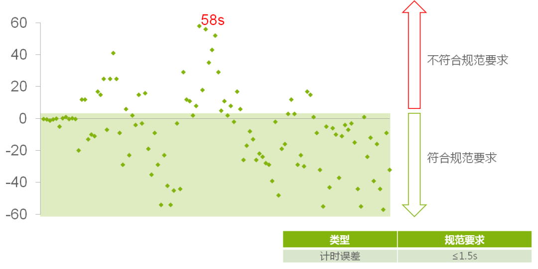 沪上网约车计费准吗?上海市消保委做了110次测试发现……