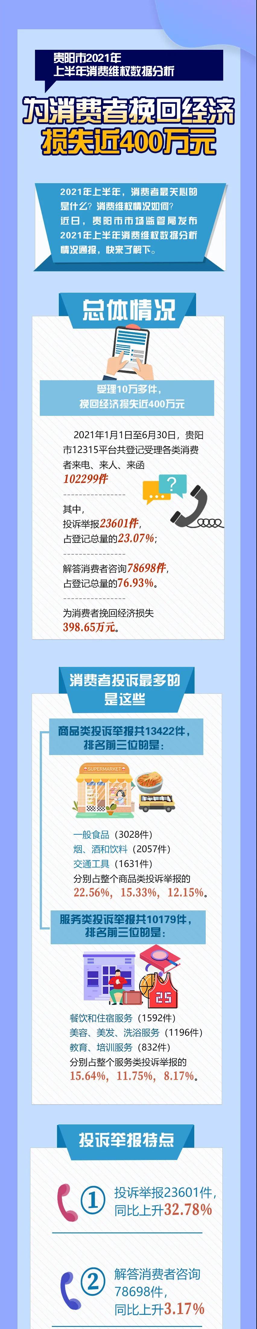 2021年贵阳gdp_2021年上半年贵州各市州GDP贵阳遵义排名第一第二安顺增速最快