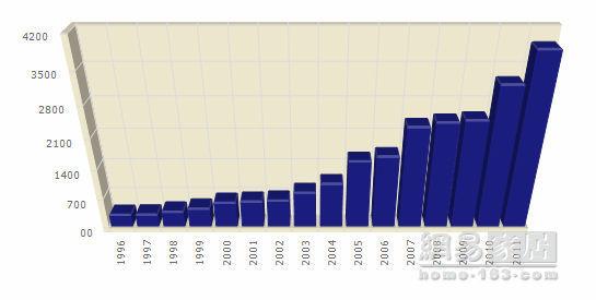 上海厨卫展历年参展企业数据