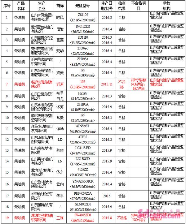 山东省质监局抽检19种柴油机产品 潍坊三维柴油机不合格被通报