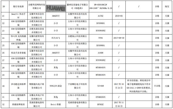 安徽抽检网络交易电子产品类商品 两成样品不合格