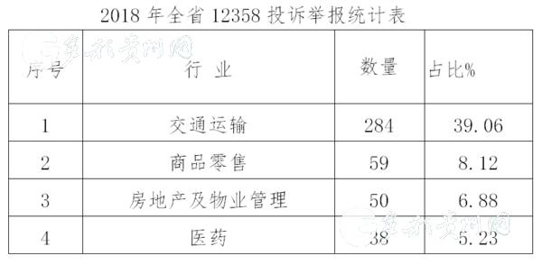 2018年贵州市场监管部门受理投诉举报20.94万件