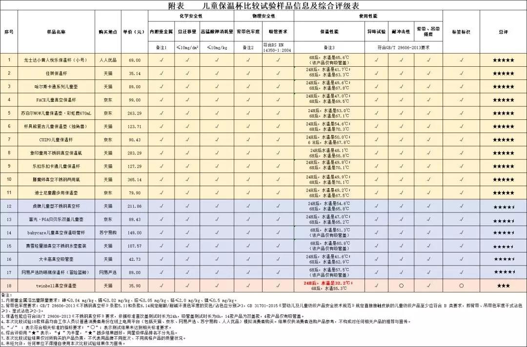 深圳市龙华区公布儿童保温杯比较试验结果