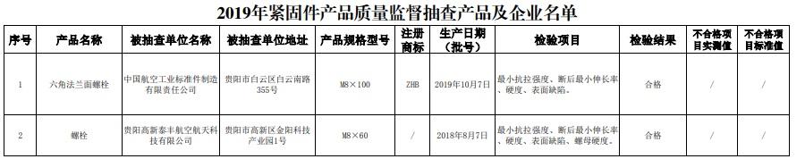 贵阳市抽查紧固件产品2批次 全部合格