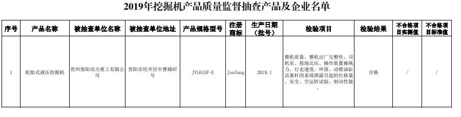 贵阳市市场监管局公布2019年挖掘机产品质量监督抽查结果