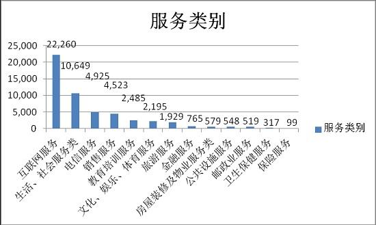 2020年第一季度广东消委会系统消费投诉分析报告