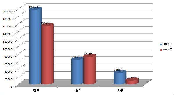 江西省12315消费维权数据分析报