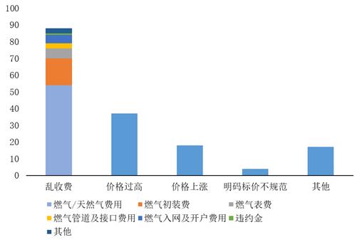 全国12358价格监管平台2018年12月分析报告