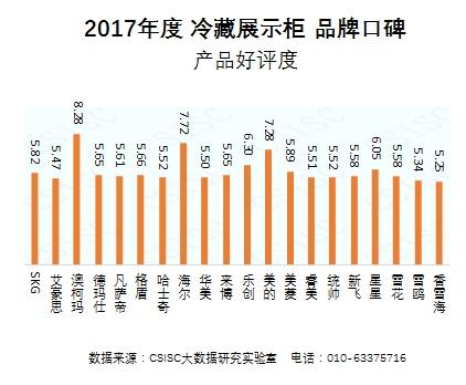 2017年度中国冷藏展示柜品牌口碑报告发布