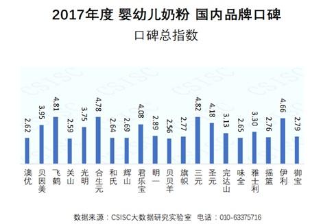 2017年度婴幼儿奶粉国内品牌口碑报告发布